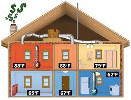 Air Balancing: 15 Ways to Avoid Hot and Cold Spots